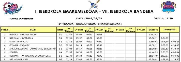 Emaitzak-Pasai-Donibane-(2016-06-25)